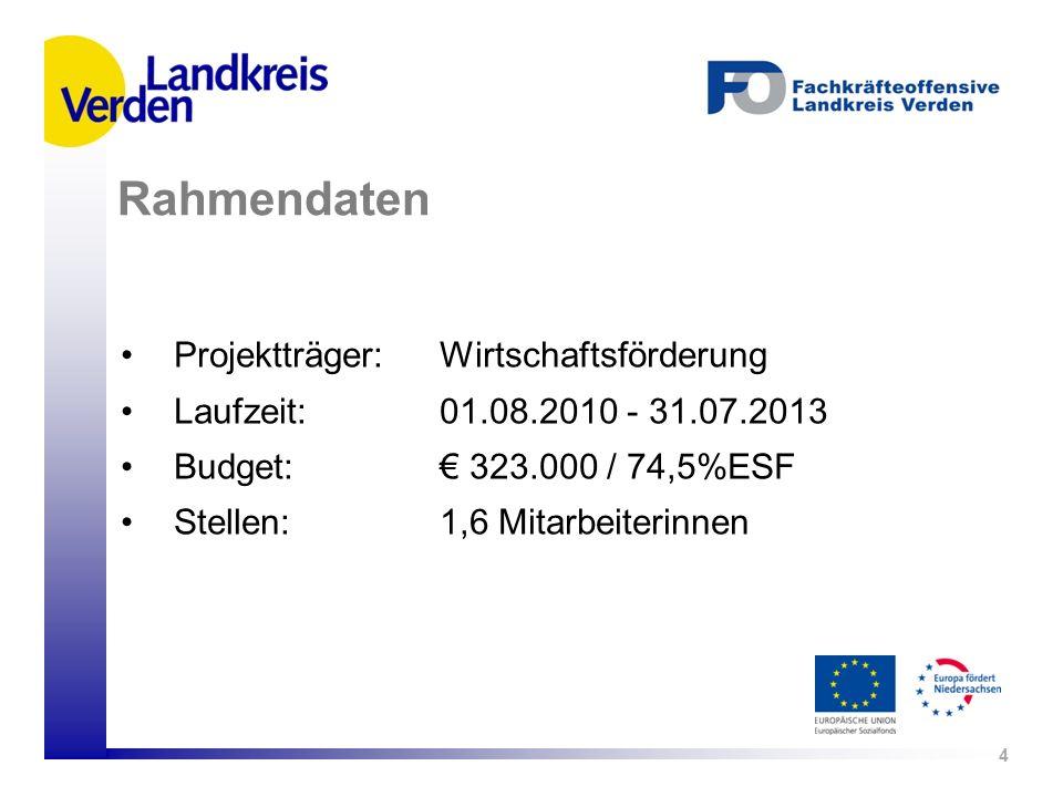Rahmendaten Projektträger: Wirtschaftsförderung