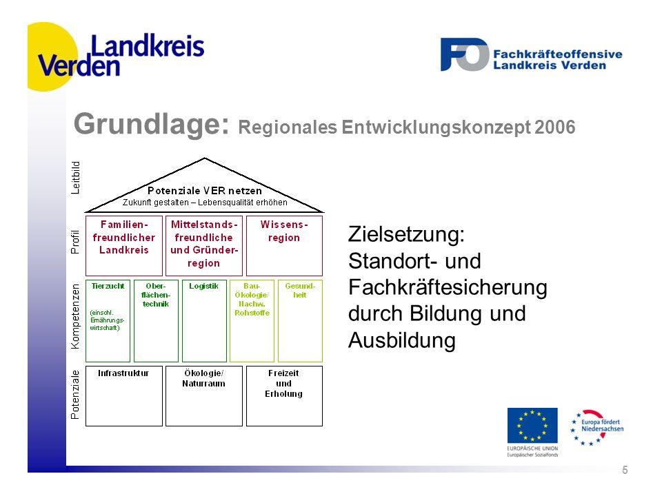 Grundlage: Regionales Entwicklungskonzept 2006