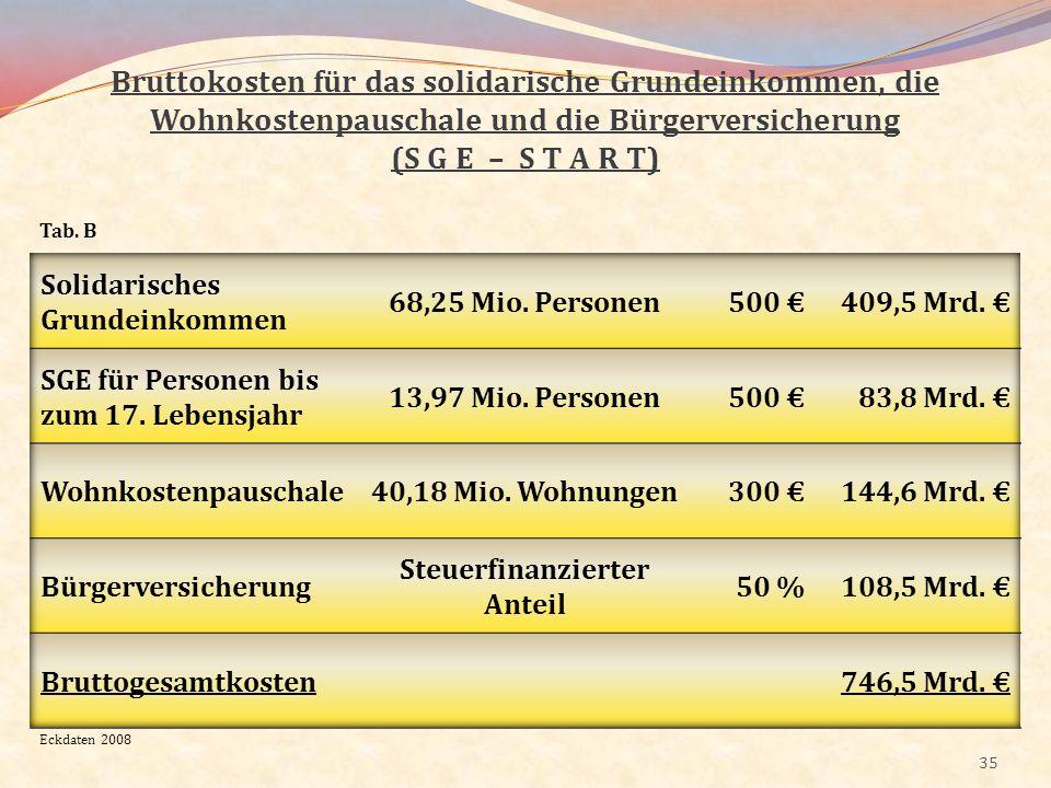 Steuerfinanzierter Anteil