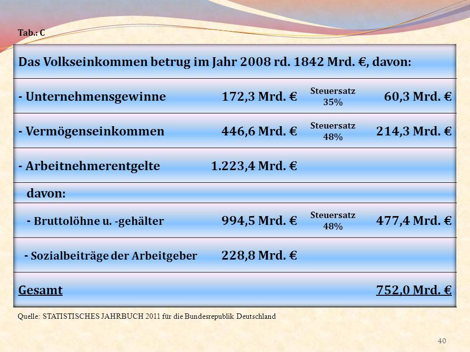 Das Volkseinkommen betrug im Jahr 2008 rd. 1842 Mrd. €, davon: