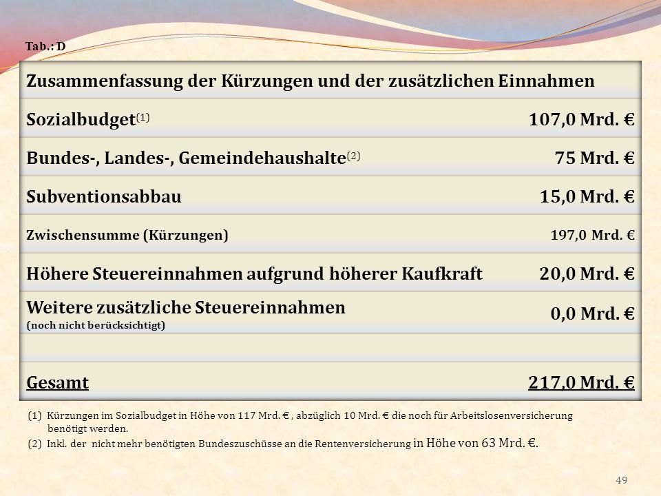 Zusammenfassung der Kürzungen und der zusätzlichen Einnahmen