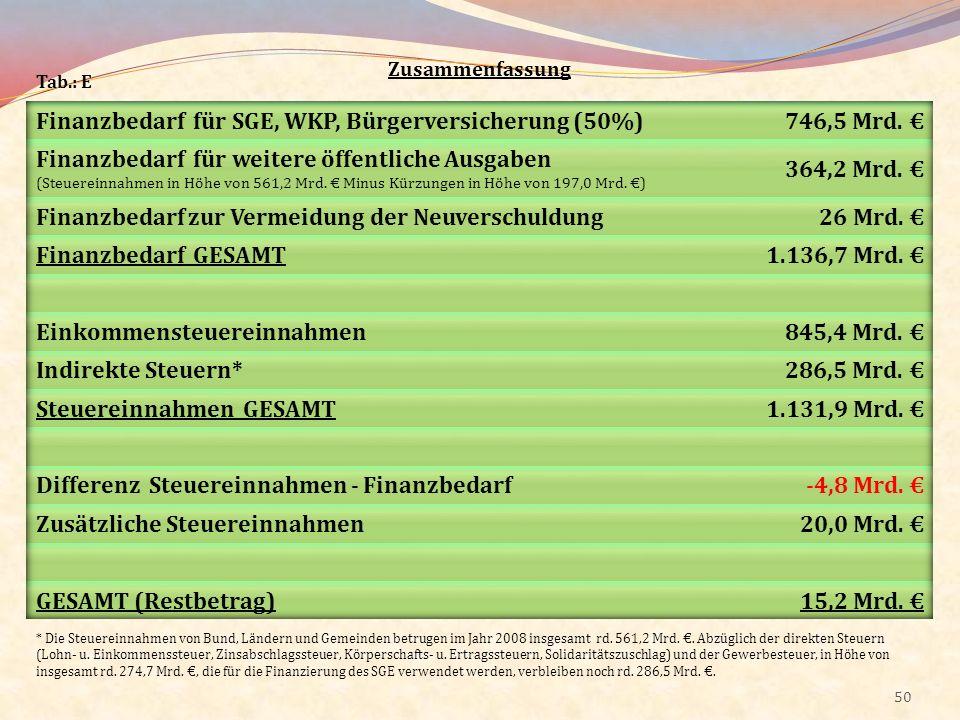 Finanzbedarf für SGE, WKP, Bürgerversicherung (50%) 746,5 Mrd. €
