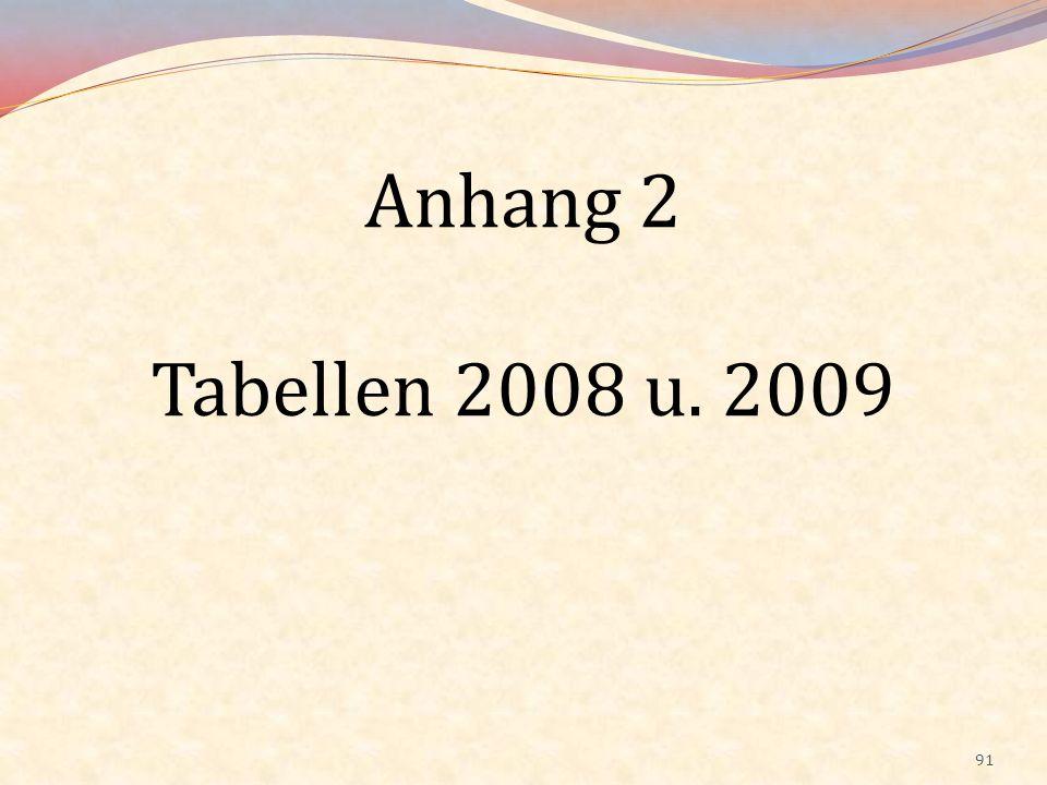 Anhang 2 Tabellen 2008 u. 2009