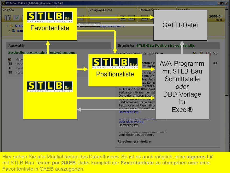 Favoritenliste GAEB-Datei AVA-Programm mit STLB-Bau Positionsliste