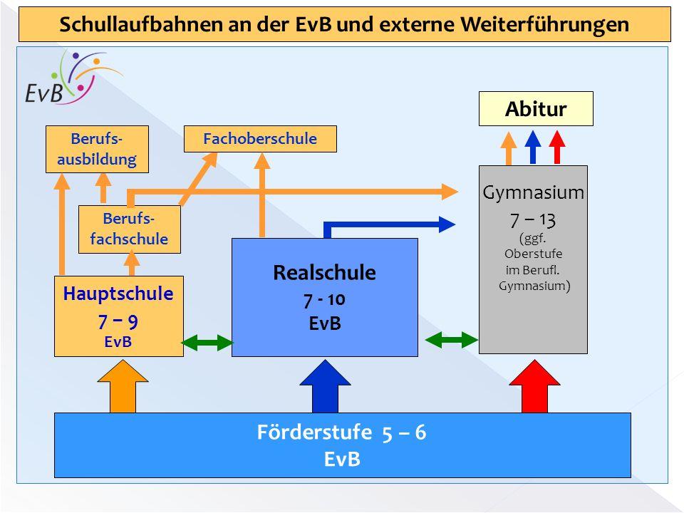 Schullaufbahnen an der EvB und externe Weiterführungen