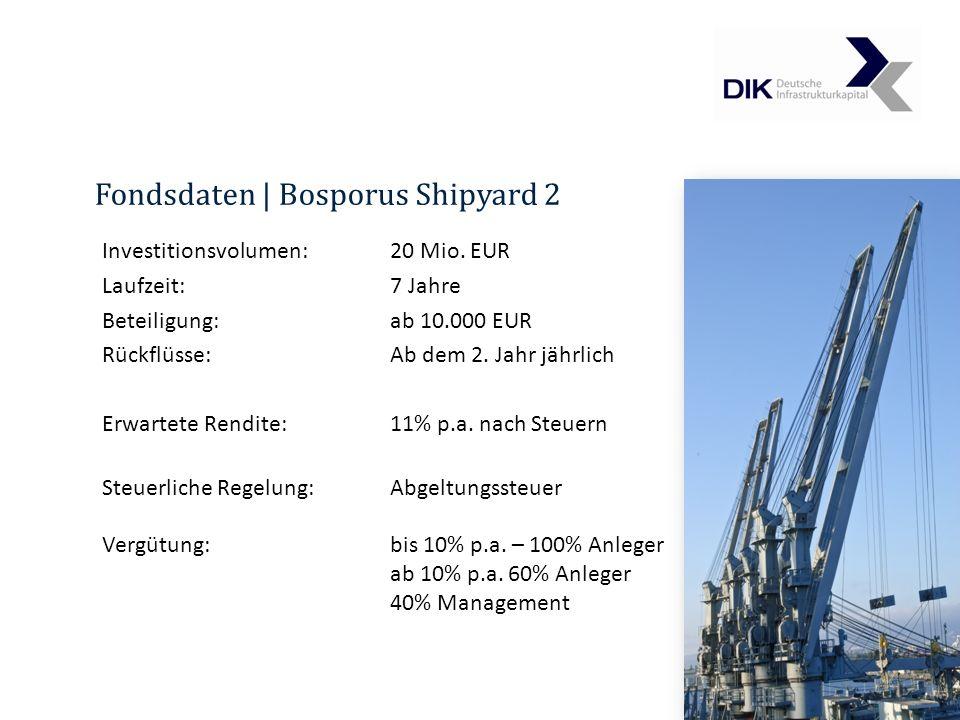 Fondsdaten | Bosporus Shipyard 2