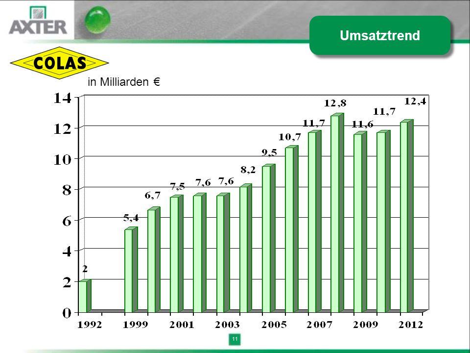 Umsatztrend in Milliarden € 11