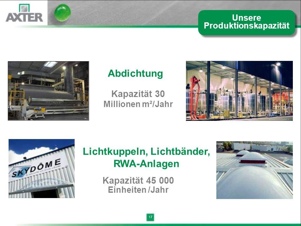 Unsere Produktionskapazität Lichtkuppeln, Lichtbänder, RWA-Anlagen
