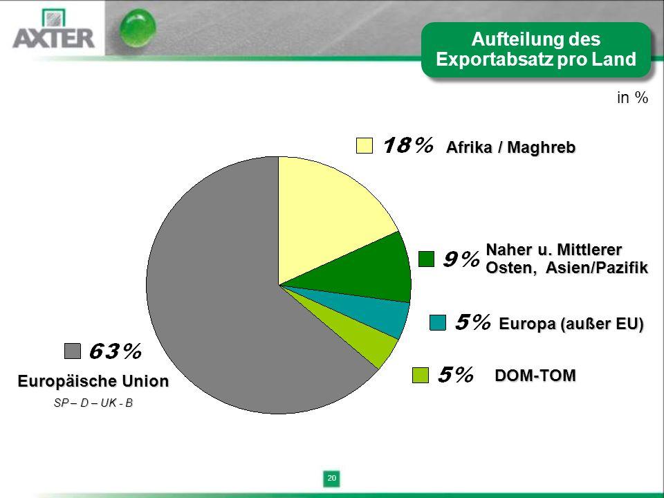 Aufteilung des Exportabsatz pro Land