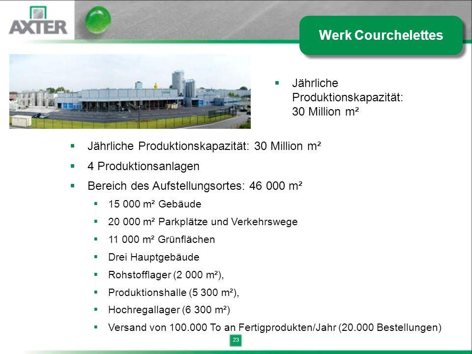 Werk Courchelettes Jährliche Produktionskapazität: 30 Million m²