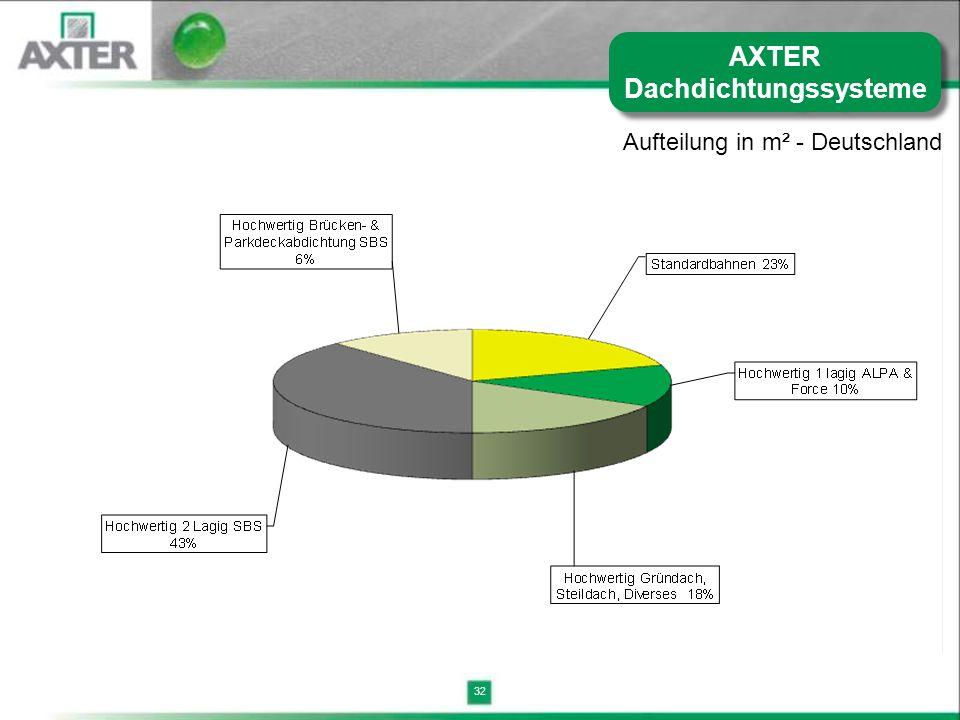 AXTER Dachdichtungssysteme
