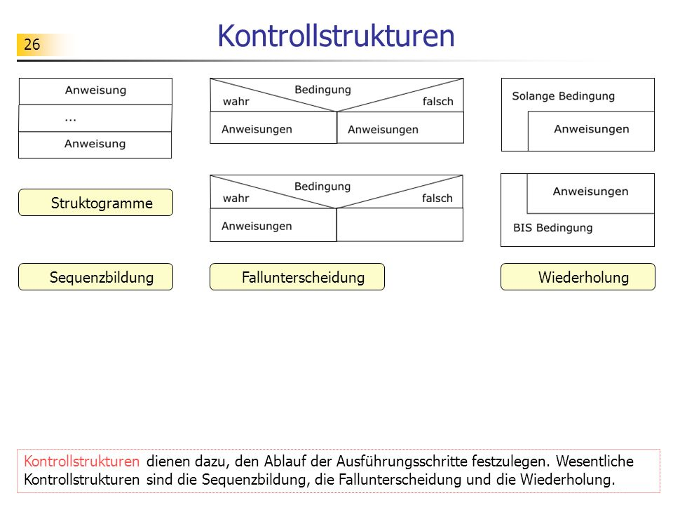 Kontrollstrukturen Struktogramme Sequenzbildung Fallunterscheidung