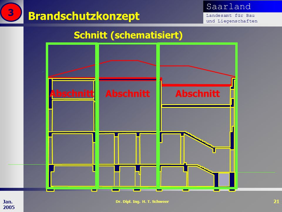 Brandschutzkonzept 3 Schnitt (schematisiert) Abschnitt Abschnitt