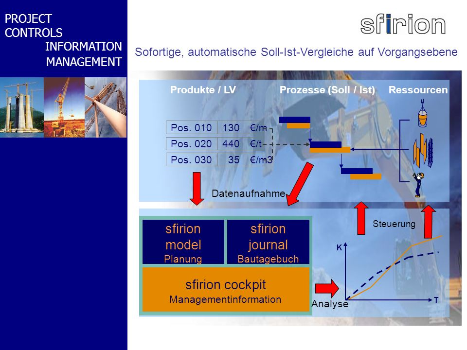 sfirion cockpit Managementinformation sfirion journal Bautagebuch