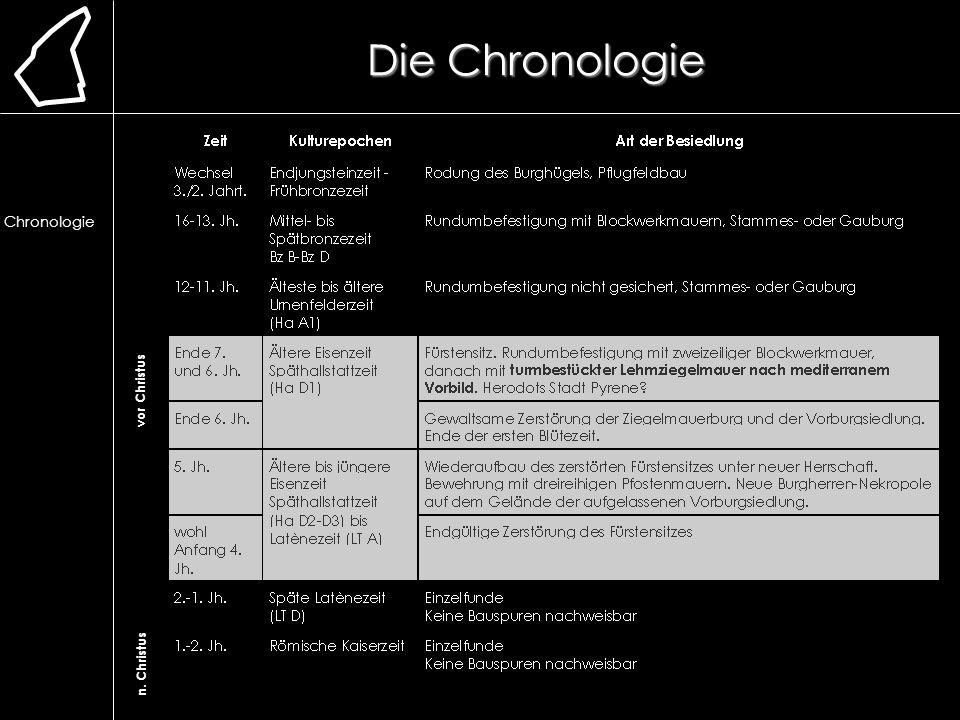 Die Chronologie Lage. Erforschung. Ausgrabung. Chronologie. frühere Bauweise. Lehmmauer. Herstellung.