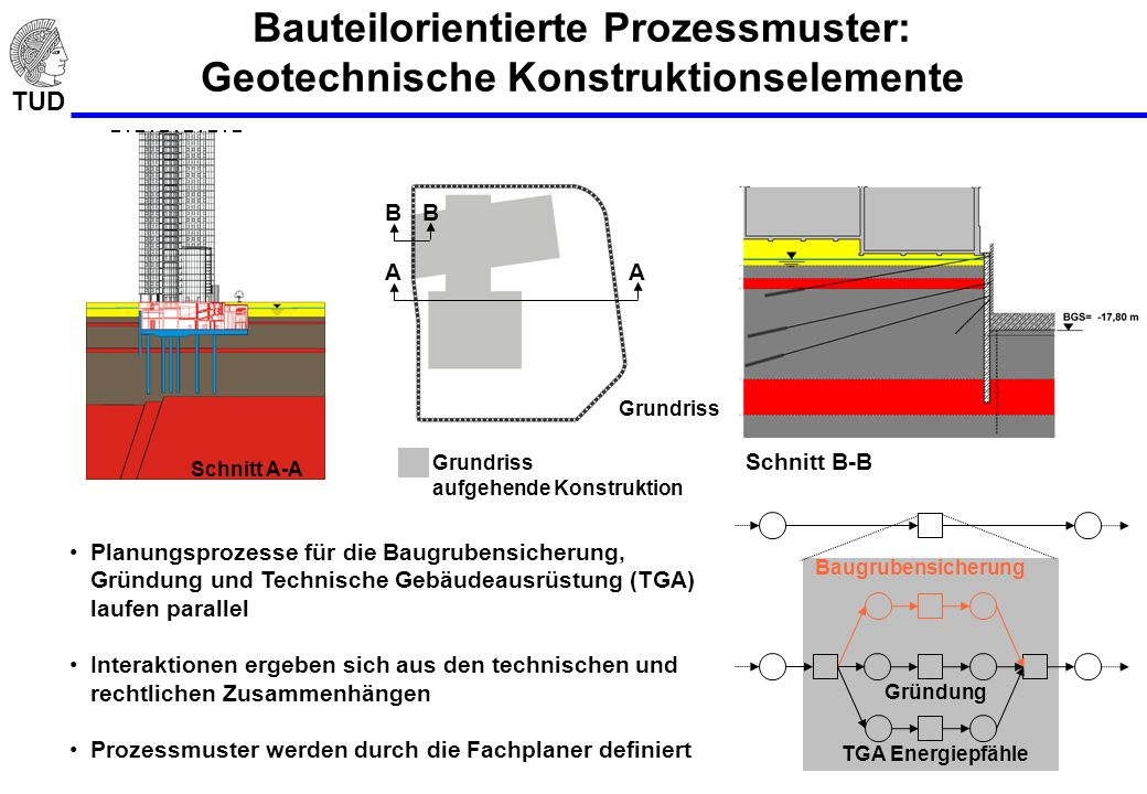 Bauteilorientierte Prozessmuster: Geotechnische Konstruktionselemente