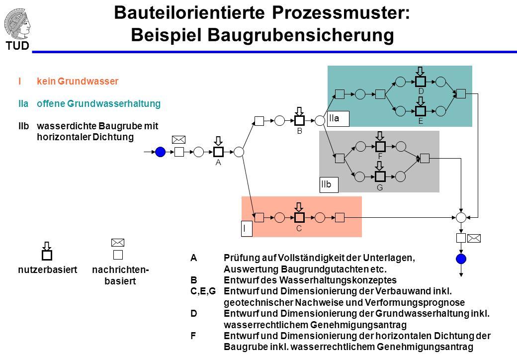 Bauteilorientierte Prozessmuster: Beispiel Baugrubensicherung
