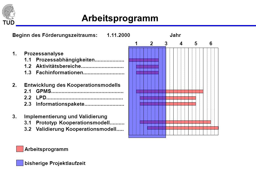 Arbeitsprogramm Beginn des Förderungszeitraums: 1.11.2000 Jahr 1 2 3 4