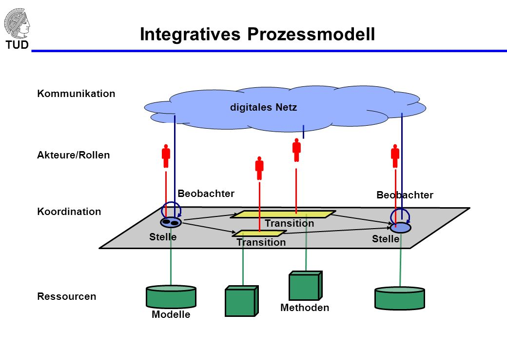 Integratives Prozessmodell