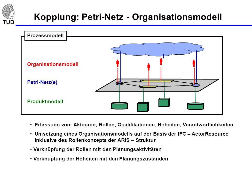 Kopplung: Petri-Netz - Organisationsmodell