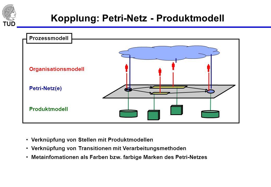 Kopplung: Petri-Netz - Produktmodell