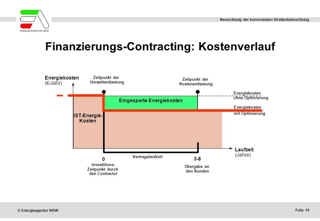 Finanzierungs-Contracting: Kostenverlauf