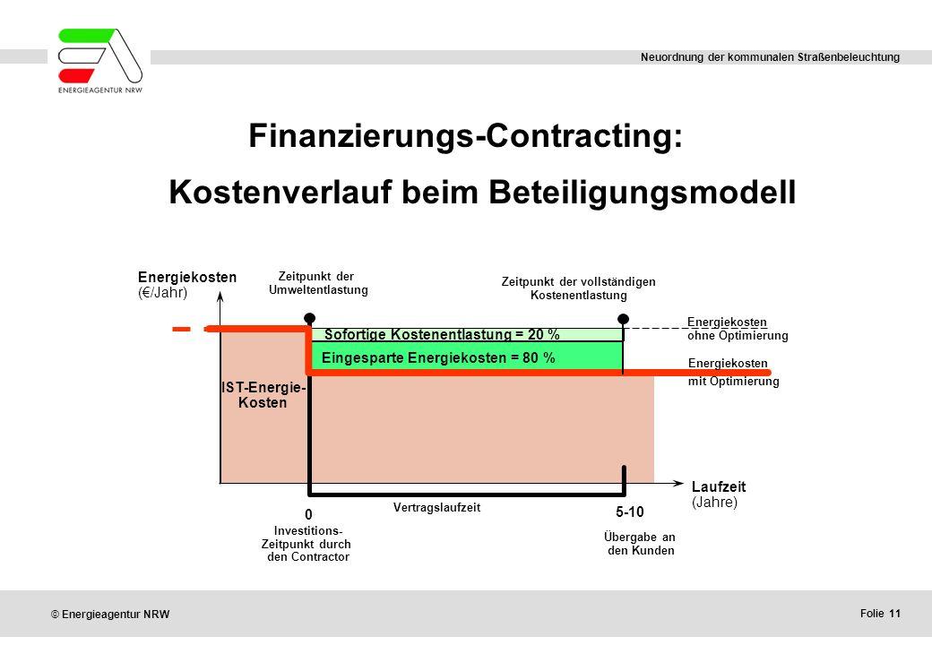 Finanzierungs-Contracting: Kostenverlauf beim Beteiligungsmodell