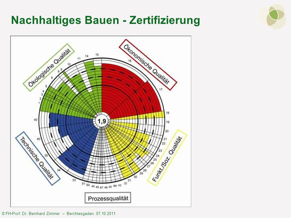 Nachhaltiges Bauen - Zertifizierung