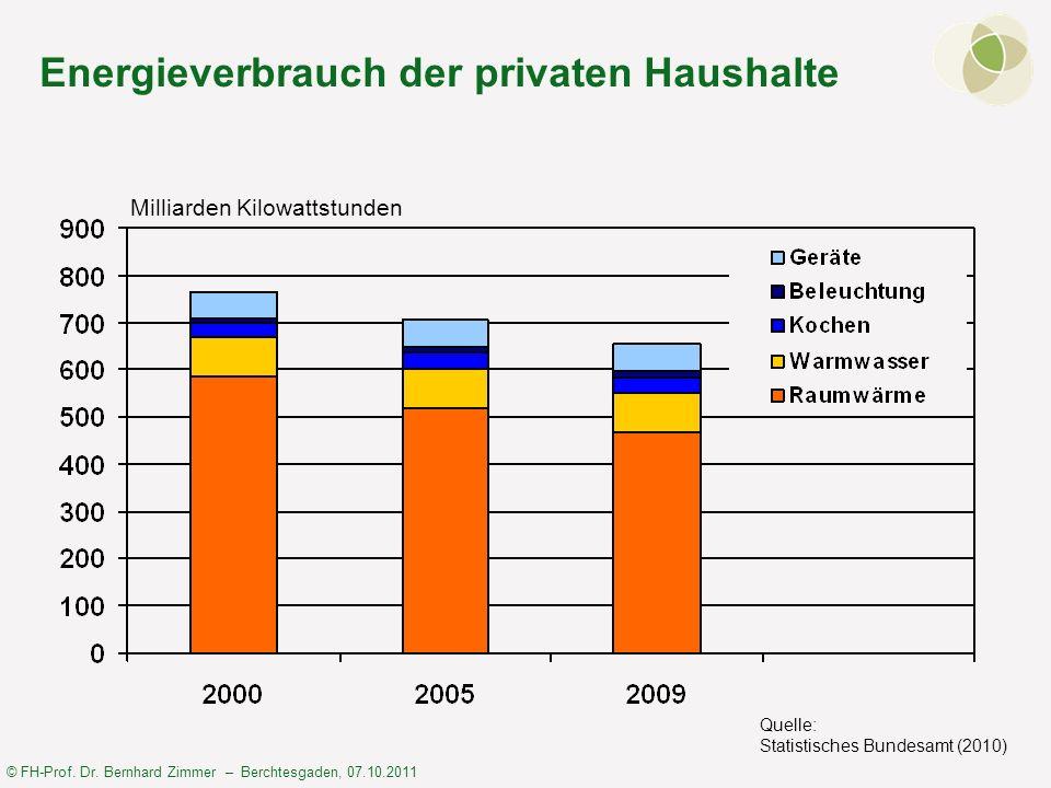 Energieverbrauch der privaten Haushalte