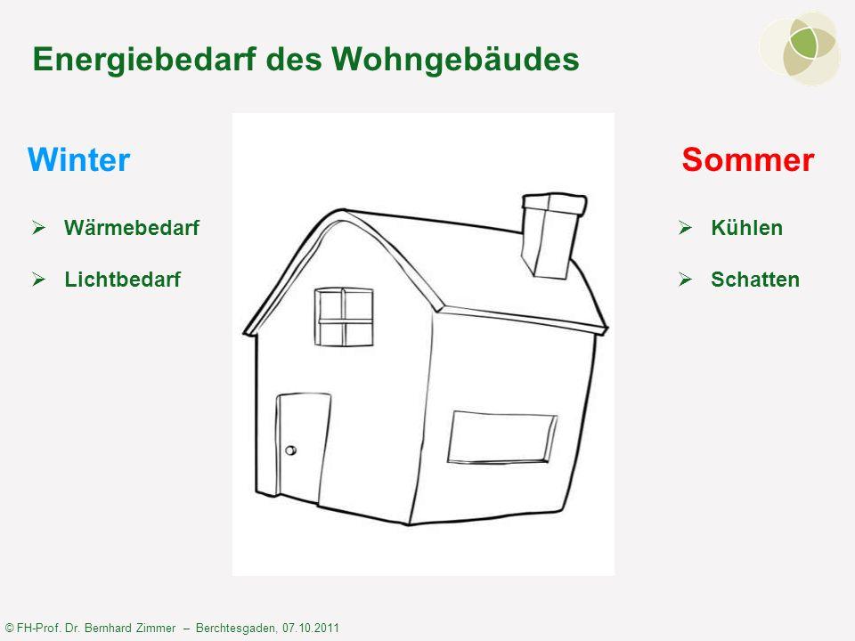 Energiebedarf des Wohngebäudes