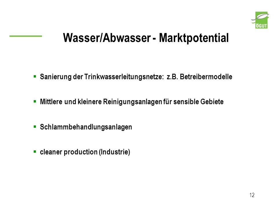 Wasser/Abwasser - Marktpotential