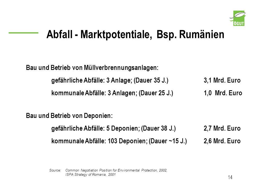 Abfall - Marktpotentiale, Bsp. Rumänien