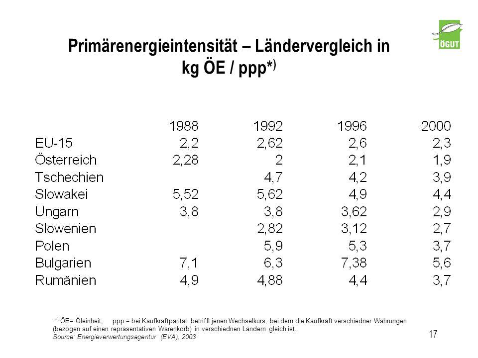 Primärenergieintensität – Ländervergleich in kg ÖE / ppp*)