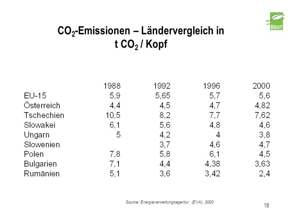 CO2-Emissionen – Ländervergleich in t CO2 / Kopf