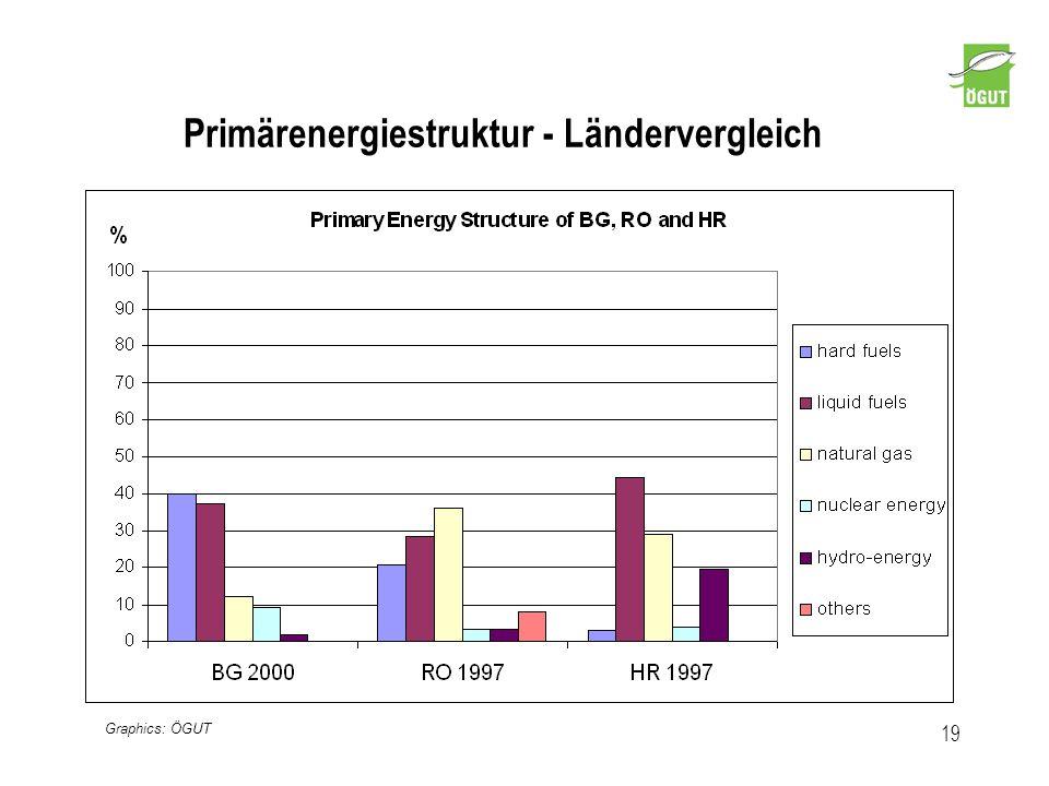 Primärenergiestruktur - Ländervergleich