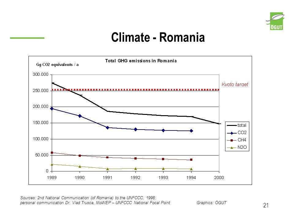 Climate - Romania