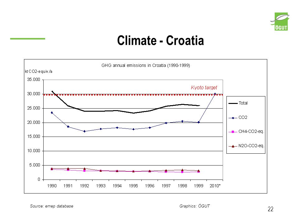 Climate - Croatia Source: emep database Graphics: ÖGUT 22