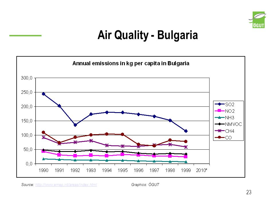 Air Quality - Bulgaria Source: http://www.emep.int/areas/index.html Graphics: ÖGUT 23