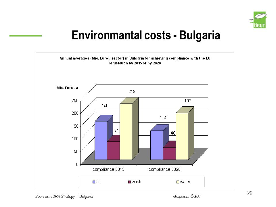 Environmantal costs - Bulgaria