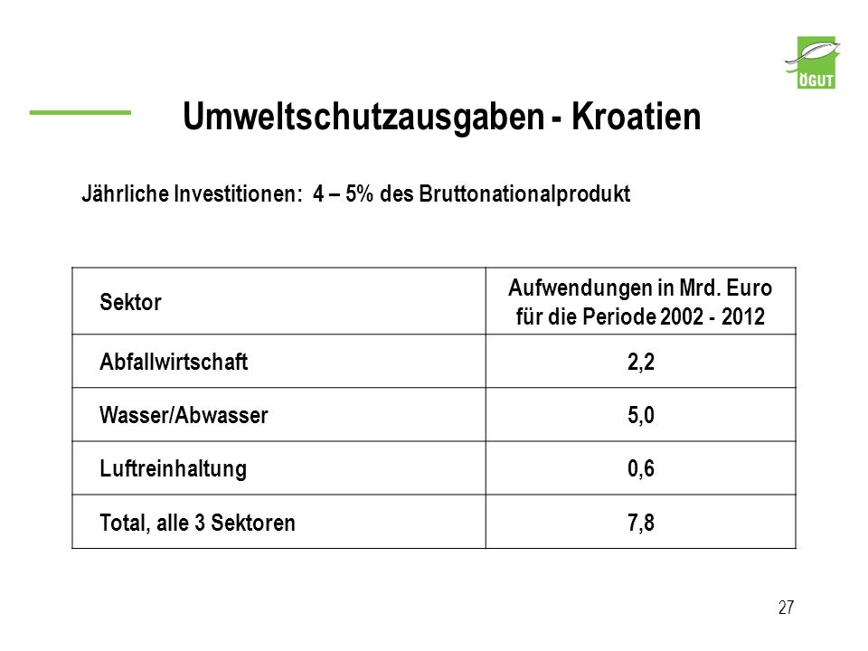 Aufwendungen in Mrd. Euro für die Periode 2002 - 2012