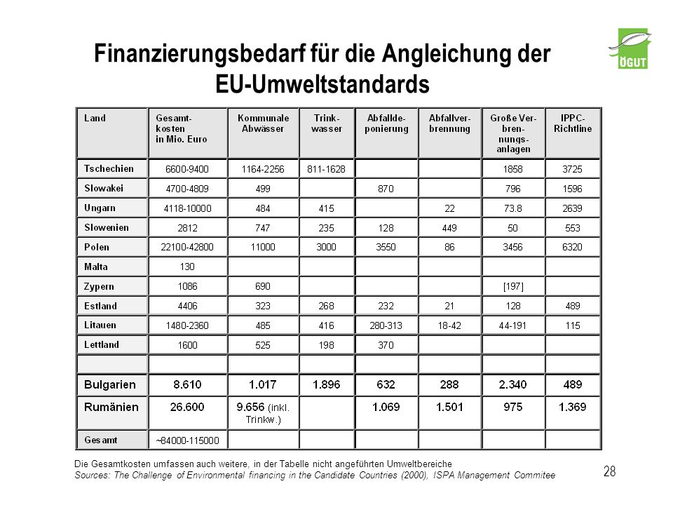 Finanzierungsbedarf für die Angleichung der EU-Umweltstandards