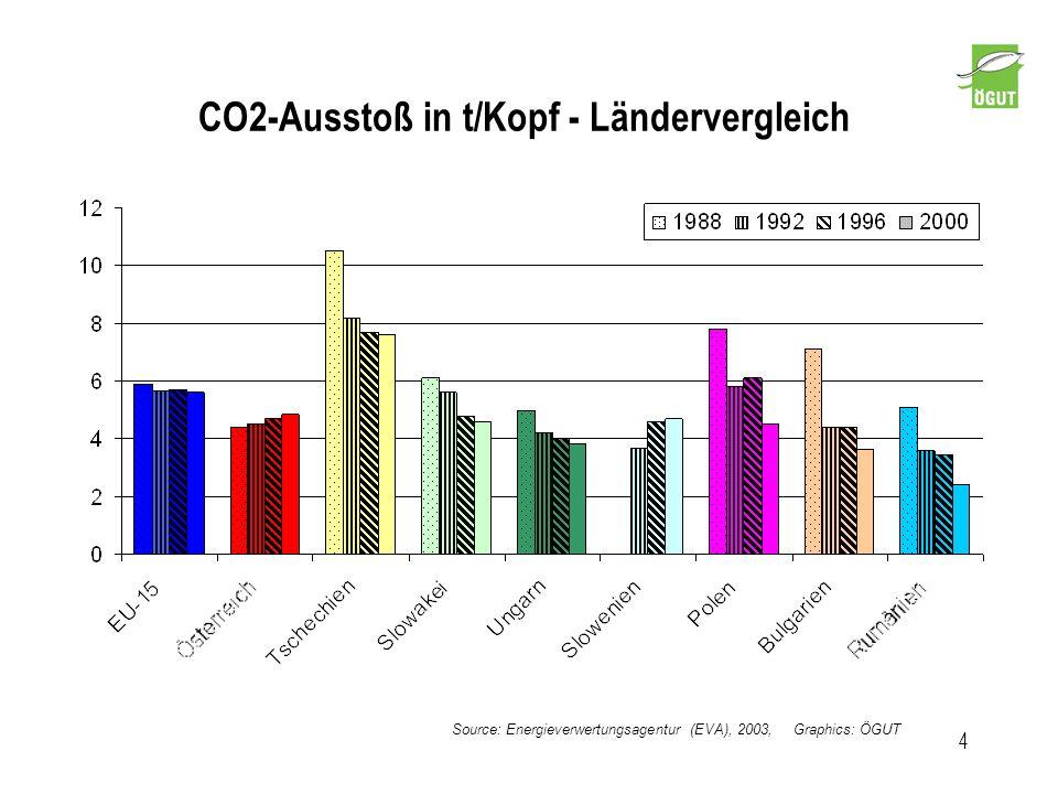 CO2-Ausstoß in t/Kopf - Ländervergleich