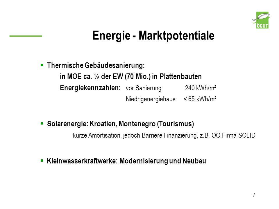Energie - Marktpotentiale