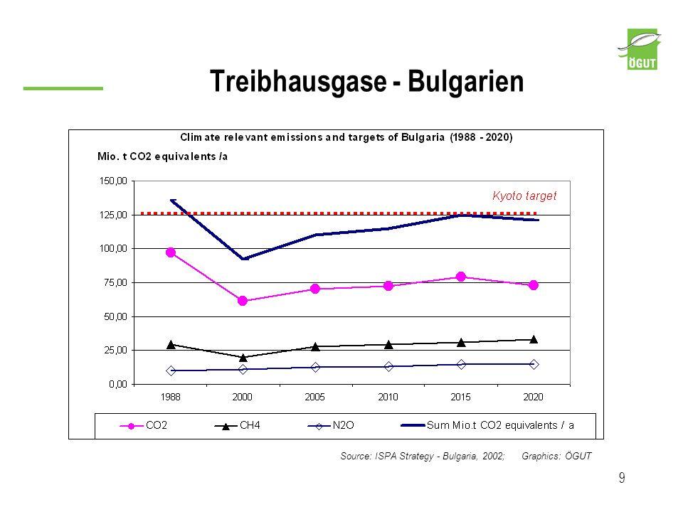 Treibhausgase - Bulgarien