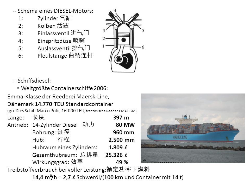 -- Schema eines DIESEL-Motors: 1: Zylinder 气缸 2: Kolben 活塞
