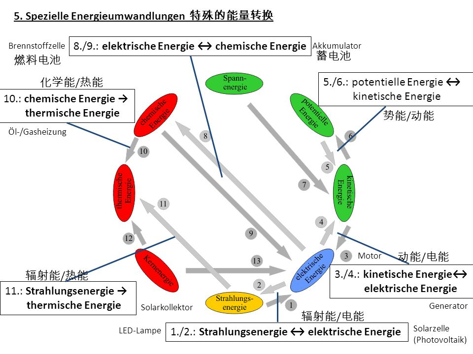5. Spezielle Energieumwandlungen 特殊的能量转换