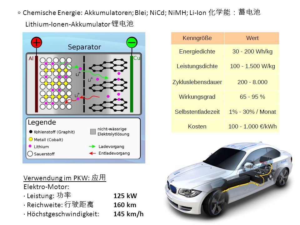 ∘ Chemische Energie: Akkumulatoren; Blei; NiCd; NiMH; Li-Ion 化学能:蓄电池