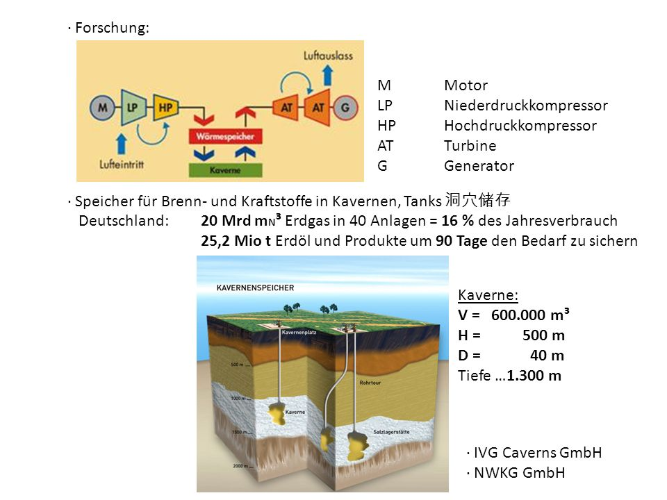 ∙ Forschung: M Motor. LP Niederdruckkompressor. HP Hochdruckkompressor. AT Turbine. G Generator.