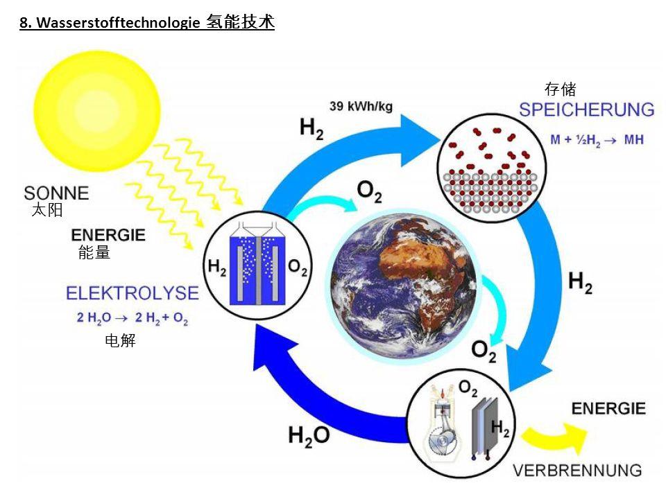 8. Wasserstofftechnologie 氢能技术