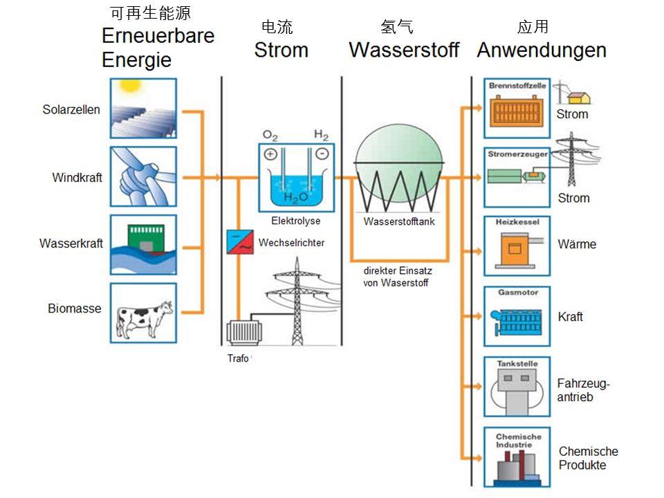 可再生能源 电流 氢气 应用